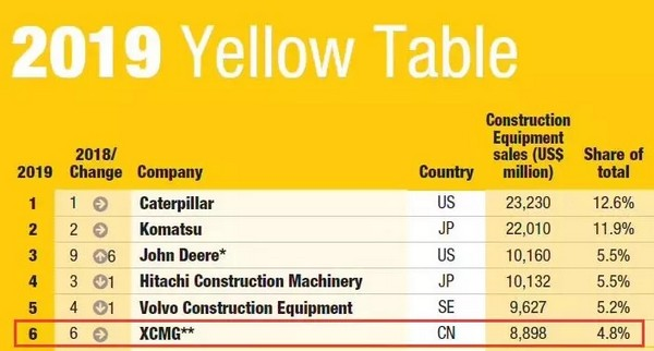 The stronger will be stronger! XCMG stably ranks the 6th in 2019 Yellow Table!