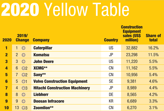 "From ""manufacturing"" to ""smart manufacturing"", XCMG ranks fourth place on the Yellow Table 2020"